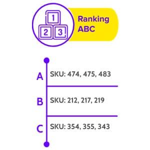 Ranking ABC en la Cadena de Suministro