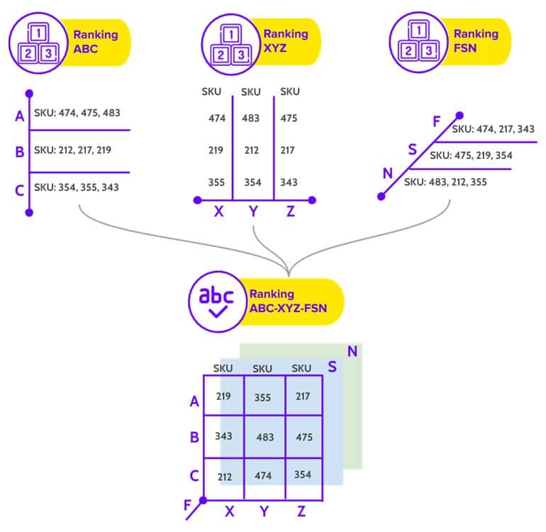 Ranking (SKU) en la Cadena de Suministro