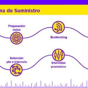 Infografía Gestión en la Cadena de Suministro