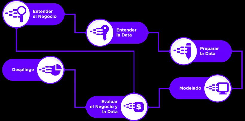 Infografía Datup Plataforma BDaaS AIaaS IoTaaS Metodología