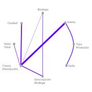 Gráfica de pronóstico de demanda de la plataforma Datup